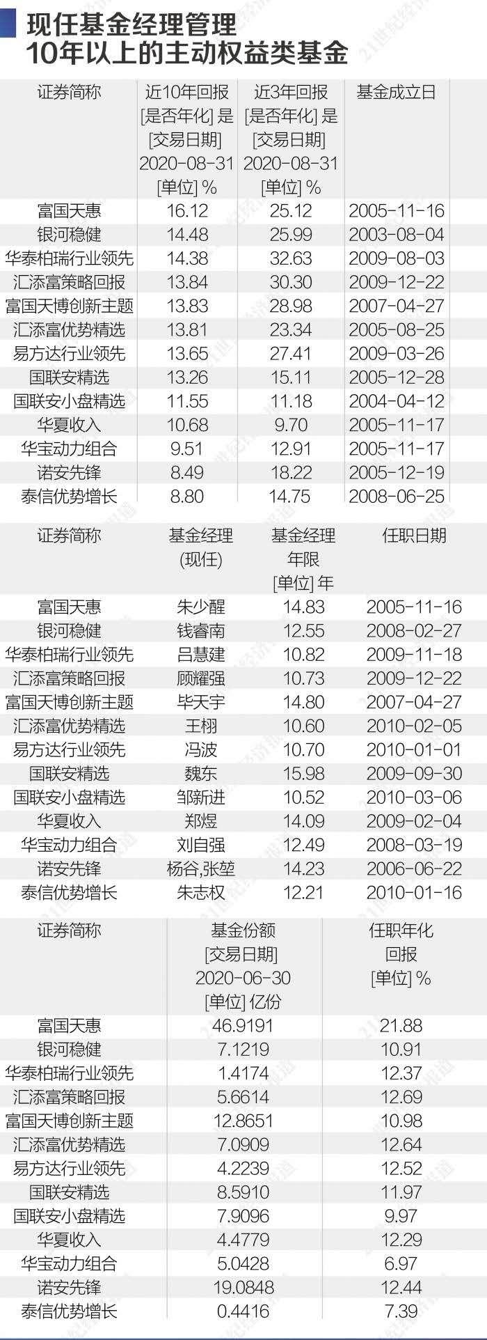 """10年长跑基金业绩榜单:7000只公募谁是""""王牌""""?"""