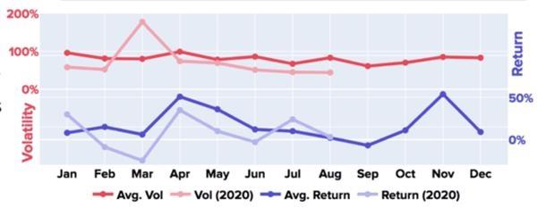 """比特币已经与股市和金价""""脱钩""""了?9月暴跌之后 迎来的可能是牛市!"""