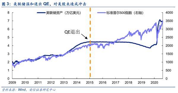 安信策略:今年A股第四次重大分歧时刻 我们如何看待市场?
