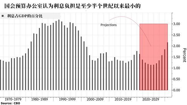 美国债务占尽美联储的政策红利_负债飙升利息却少了