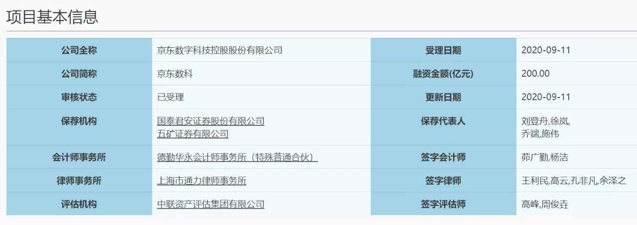 京东数科递交IPO申请!刘强东持股50.35% 设立特别表决权 估值超2000亿