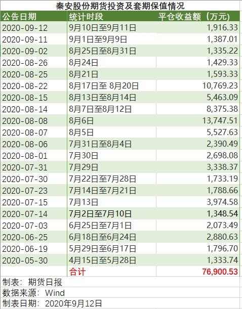 """梅开""""二十一""""度!再获近2000万元期货平仓收益!豆油、豆粕大涨的原因是?"""