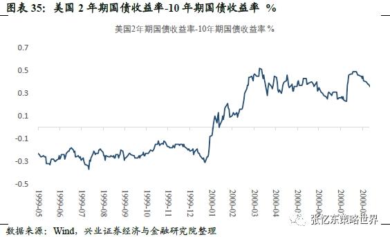 兴业证券张忆东:美股2000年科网牛市如何走向泡沫破灭