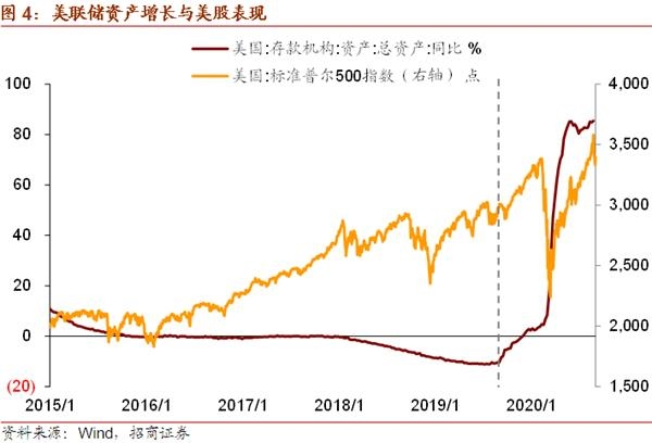 《【万和城娱乐注册官网】招商宏观谢亚轩:美元流动性演变对美股、A股的影响》