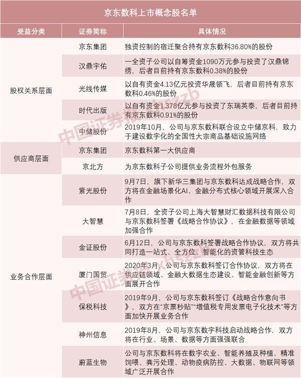 刘强东实控的京东数科要上科创板!最新估值2000亿 牵动A股十余只概念股