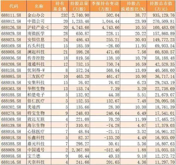 """已获上交所""""黄金代码段"""":4只科创板50ETF最快下周开卖!投资者怎么买最划算?"""