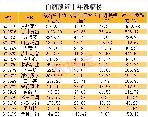 白酒股总市值超地产+煤炭+钢铁+美的格力 背后推手是他们?