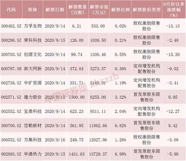 """A股下周""""利好""""!限售股解禁市值骤降60% 但这6股流通盘大增超1倍(附名单)"""
