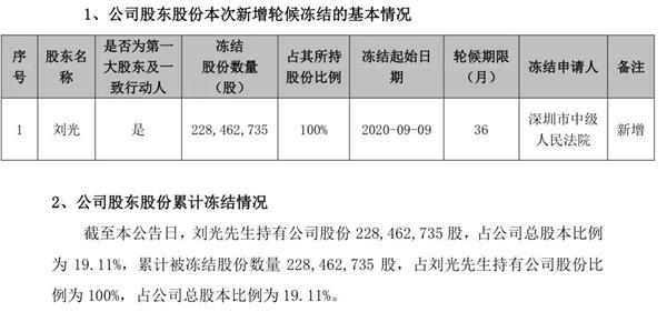 史上首批创业板ST股来袭!涨跌幅限制仍为20% 这3股15日正式交易