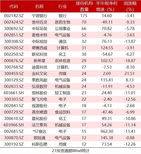 175家机构扎堆调研宁波银行 5家百亿私募现身 还盯上这些股(名单)
