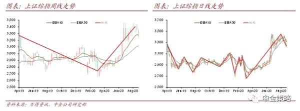 中金策略:A股短期调整仍有可能延续 但空间或有限