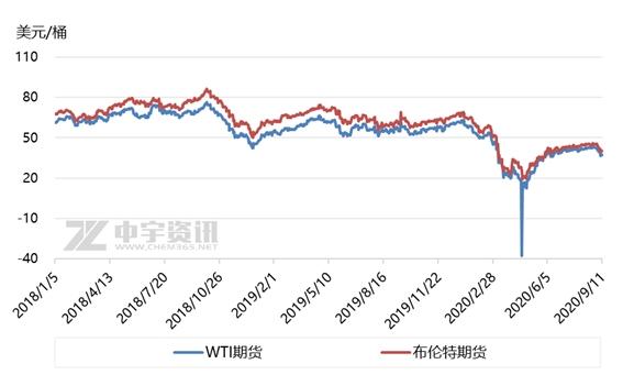 成品油:推涨心态持续上升 地炼柴油快速反弹