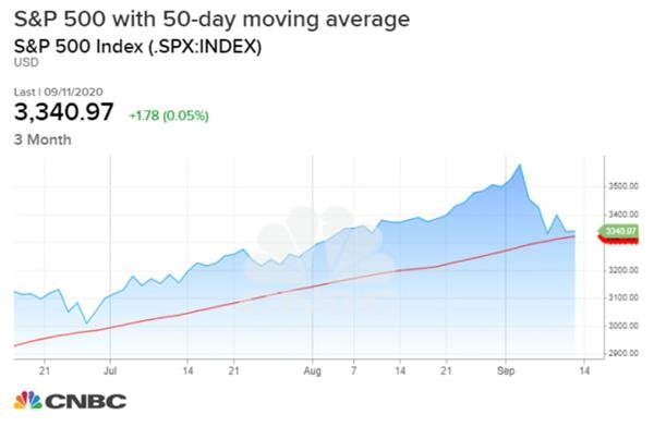 狼真的来了?美股市场频现不安信号 超级周恐再现大行情!