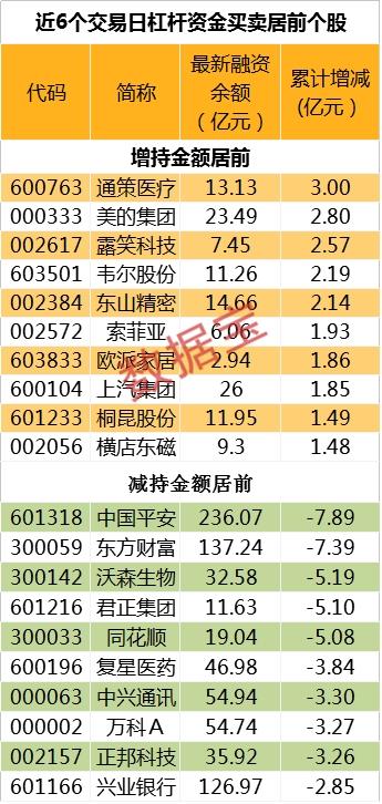 两融余额创近14个月最长连降纪录 近七成标的遭减持 24股获逆市加仓