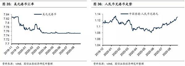9月港股投资策略:Q4金融/周期强于消费 消费强于成长