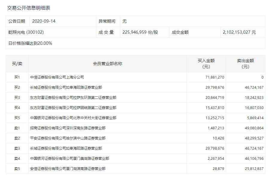 乾照光电涨停 中信上海分公司买入7188万元