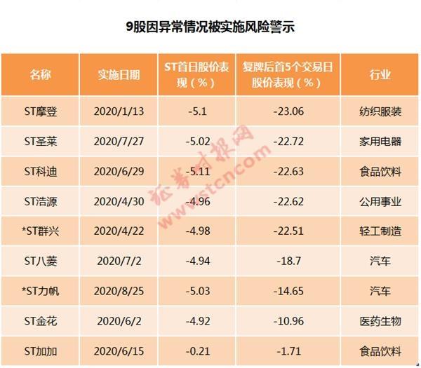 史上首批!创业板3只ST股明日复牌_涨跌幅限制仍为20%_8万股东揪心
