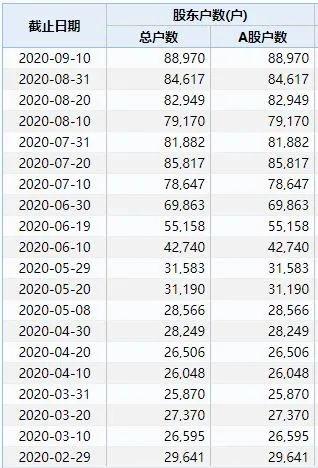 近9万股民傻眼!逾千只基金抱团 券商齐喊买入 10倍大牛股竟放量跌停 还找不到原因