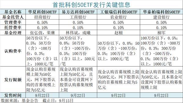 首批科创50ETF限额发售:最高220亿 一天卖完!选哪家?怎么买?一文读懂