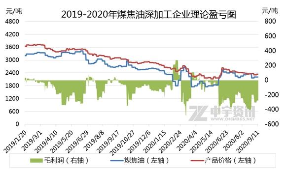 煤焦油深加工:利润情况分析(20200907-0911)