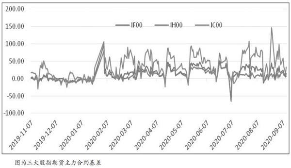 如果期货指数有趋势,你可以试着逐步干预