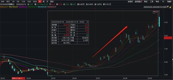 又见闪崩!市值200亿 两只A股一起跌停!网友曝光:背后又是杀猪盘? 第7张