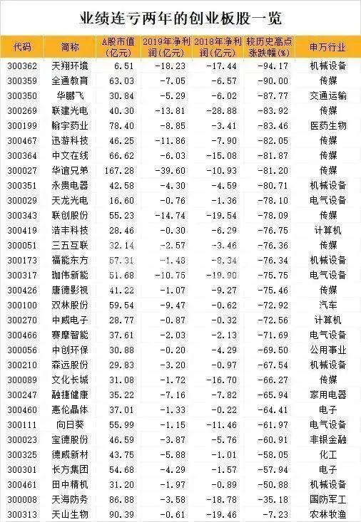 """跌破眼镜:创业板首批3只ST股首日集体""""收阳""""!中报暴亏的股竟大涨"""