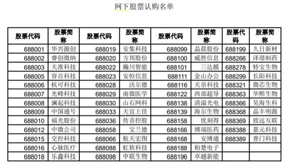 科创50ETF正式定档9月22日限额发售_出手之前先看清楚这4只基金的十大要点和区别