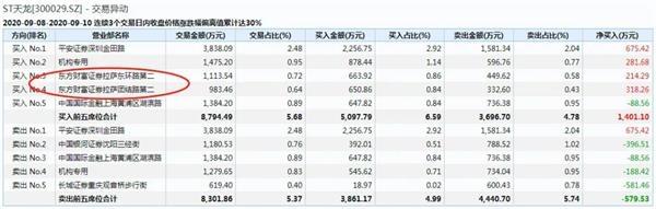 """创业板首批ST股今日""""戴帽"""" 竟有一只大涨11.05% 凭什么? 第8张"""