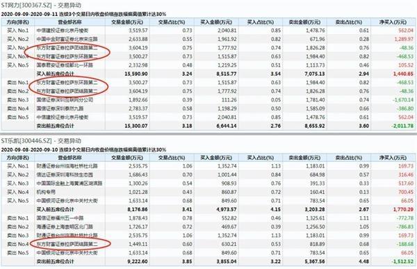 """创业板首批ST股今日""""戴帽"""" 竟有一只大涨11.05% 凭什么? 第9张"""