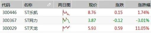 """创业板首批ST股今日""""戴帽"""" 竟有一只大涨11.05% 凭什么? 第7张"""