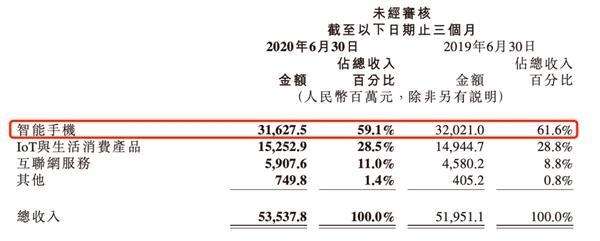 """套现近80亿!小米市值站上5000亿 """"二当家""""却开始""""出货""""了 第6张"""