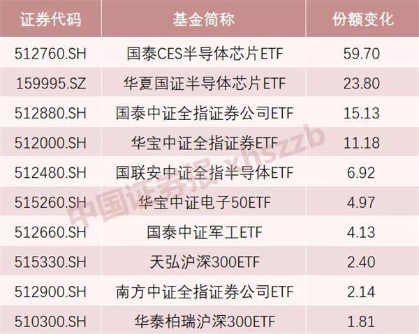 股票ETF逆势吸金 半个月份额增超百亿 背后有何玄机?