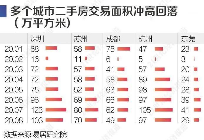 成都、深圳多地楼市调控收紧 房企打折价格战一触即发?