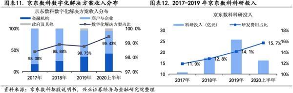 兴业策略王德伦:行业龙头申请科创板上市 优质资产加速注入