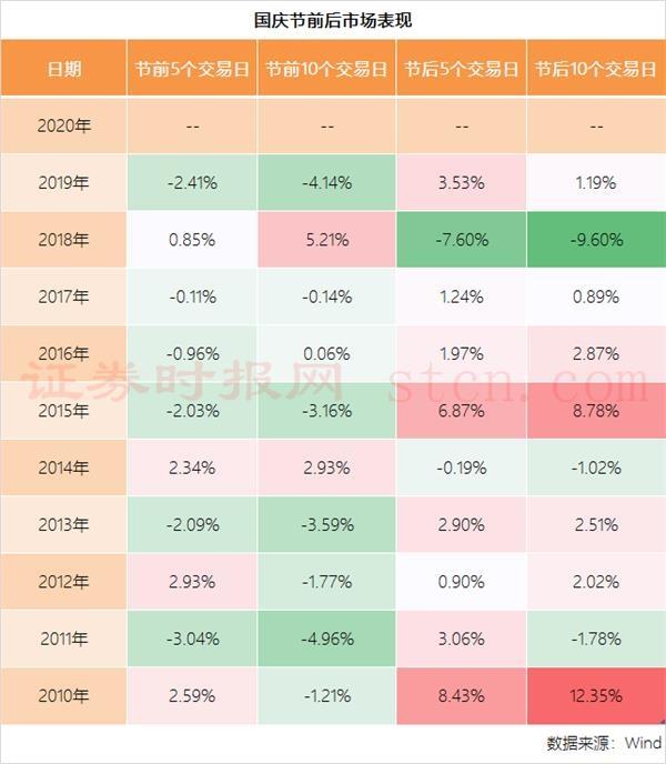 国庆节前后市场表现。png