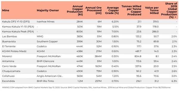 在铜矿巨头中 艾芬豪刚果矿的生产率遥遥领先