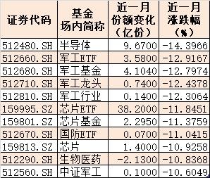 1个月11只ETF跌超10% 昔日火爆的军工、芯片跌得最惨!77亿主力资金抄底
