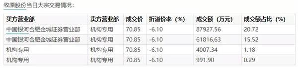 """""""猪中茅台""""牧原股份股价下跌75.45元 猪肉价格增速迅速下滑"""