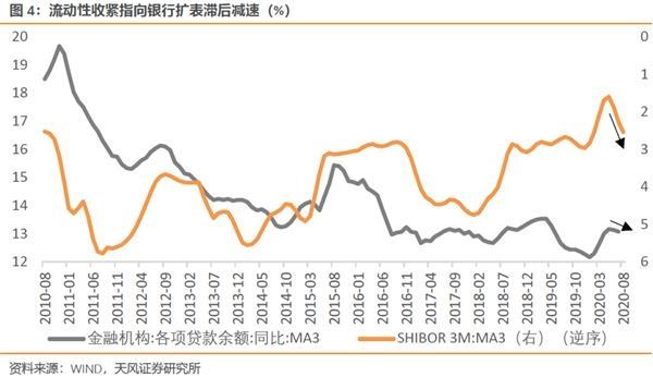 天风宏观宋雪涛:为什么社融与M2增速持续背离?