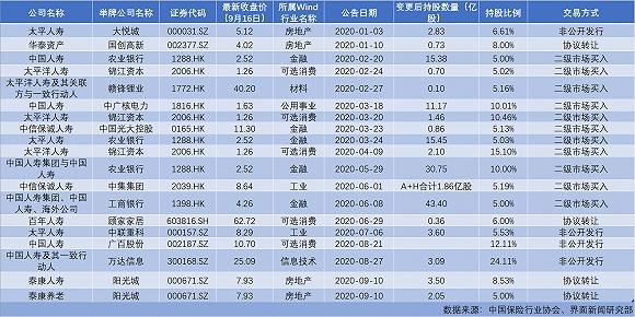 险资举牌全名单!热衷港股 中国人寿最为活跃