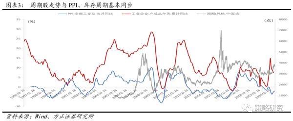 方正策略:低估值顺周期还有哪些投资机会?
