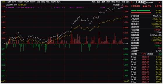 《【恒达娱乐公司】A股又见暴力拉升!沪指大涨逾2% 大金融爆发 外资流入近百亿 发生了什么》