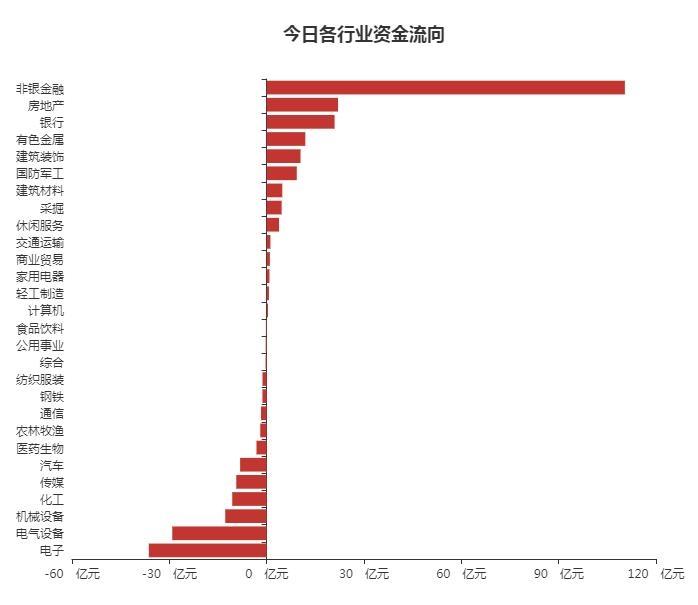 A股资金面日报:北向资金大举进场扫货 本周累计净买入108.32亿元
