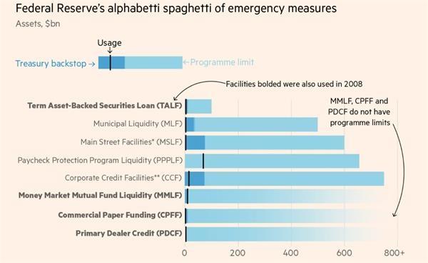 美联储收紧水龙头引发担忧 美国企业或现倒闭潮
