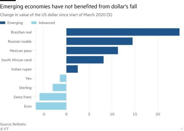 《【万和城娱乐平台怎么注册】弱美元对全球经济意味着什么?》