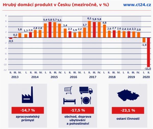 外部需求大幅下降 捷克今年第二季度GDP降幅达11%
