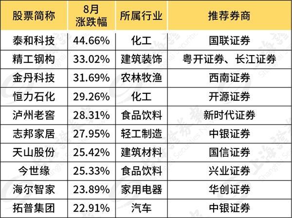"""券商金股出炉!上月最牛金股涨45% """"金九月""""如何布局?"""