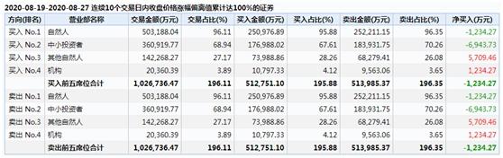 """果然""""妖王""""!天山生物复牌再涨停 8个交易日涨超200% 背后推手曝光"""