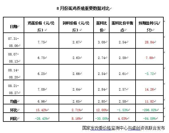 《【万和城娱乐待遇】蛋价又双叒要跌?!分析师作出9月鸡蛋行情预测》